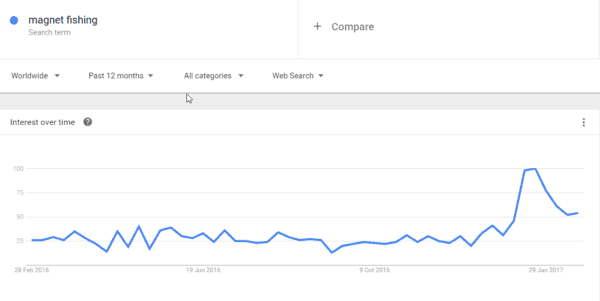 magnet fishing - Google trends graph